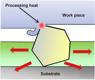 A conventional electrodeposition tool
